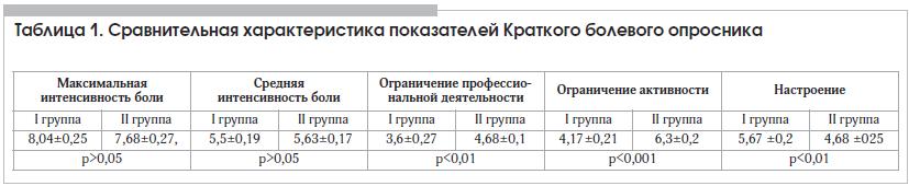 Таблица 1. Сравнительная характеристика показателей Краткого болевого опросника