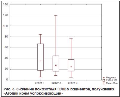 Рис. 3. Значение показателя ТЭПВ у пациентов, получавших «Атопик крем успокаивающий»