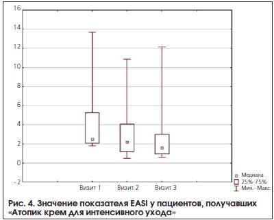 Рис. 4. Значение показателя EASI у пациентов, получавших «Атопик крем для интенсивного ухода»