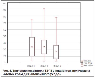 Рис. 6. Значение показателя ТЭПВ у пациентов, получавших «Атопик крем для интенсивного ухода»