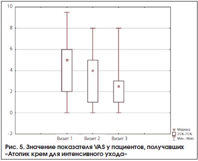 Рис. 5. Значение показателя VAS у пациентов, получавших «Атопик крем для интенсивного ухода»