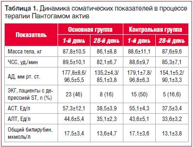 Таблица 1. Динамика соматических показателей в процессе терапии Пантогамом актив