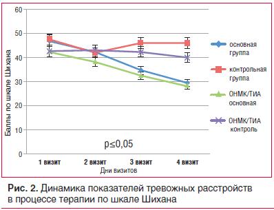 Рис. 2. Динамика показателей тревожных расстройств в процессе терапии по шкале Шихана