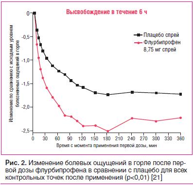 Рис. 2. Изменение болевых ощущений в горле после первой дозы флурбипрофена в сравнении с плацебо для всех контрольных точек после применения (p<0,01) [21]