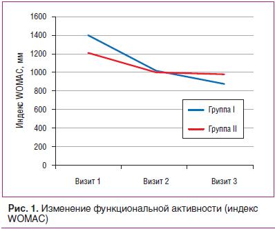Рис. 1. Изменение функциональной активности (индекс WOMAC)