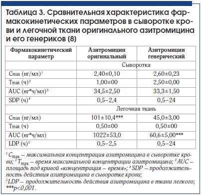 Таблица 3. Сравнительная характеристика фармакокинетических параметров в сыворотке крови и легочной ткани оригинального азитромицина и его генериков [8]