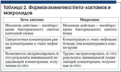Таблица 2. Фармакокинетика бета-лактамов и макролидов