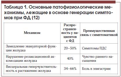 Таблица 1. Основные патофизиологические механизмы, лежащие в основе генерации симптомов при ФД [12]