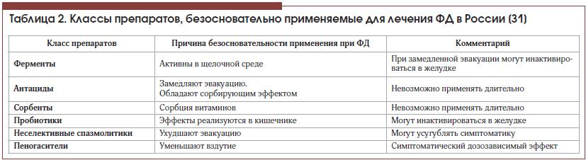Таблица 2. Классы препаратов, безосновательно применяемые для лечения ФД в России [31]