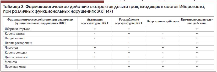 Таблица 3. Фармакологическое действие экстрактов девяти трав, входящих в состав Иберогаста, при различных функциональных нарушениях ЖКТ [47]