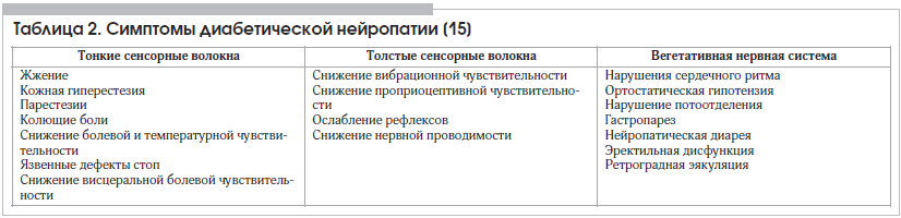 Таблица 2. Симптомы диабетической нейропатии [15]