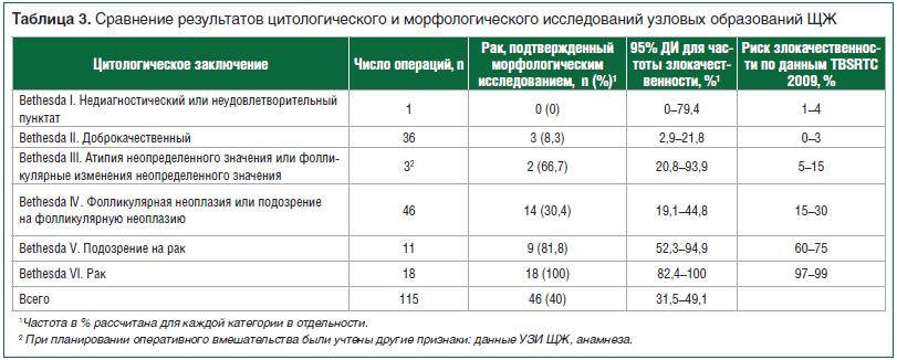 Таблица 3. Сравнение результатов цитологического и морфологического исследований узловых образований ЩЖ