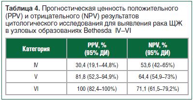 Таблица 4. Прогностическая ценность положительного (PPV) и отрицательного (NPV) результатов цитологического исследования для выявления рака ЩЖ в узловых образованиях Bethesda IV–VI