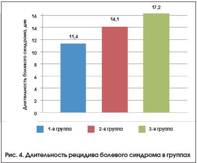 Рис. 4. Длительность рецидива болевого синдрома в группах