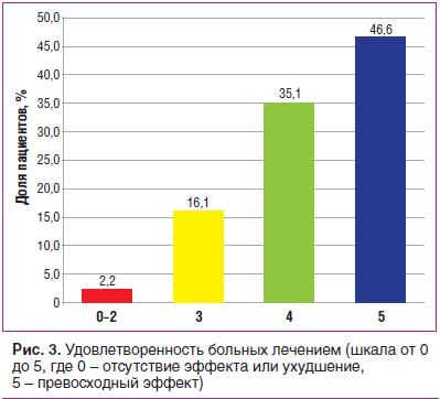 Рис. 3. Удовлетворенность больных лечением (шкала от 0 до 5, где 0 – отсутствие эфф