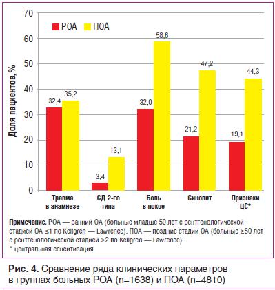 Рис. 4. Сравнение ряда клинических параметров в группах больных РОА (n=1638) и ПОА (n=4810)