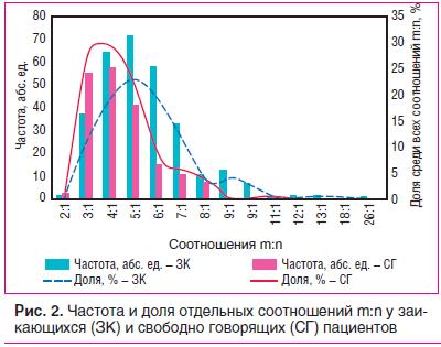 Рис. 2. Частота и доля отдельных соотношений m:n у заикающихся (ЗК) и свободно говорящих (СГ) пациентов
