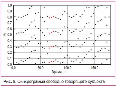 Рис. 5. Синхрограмма свободно говорящего субъекта