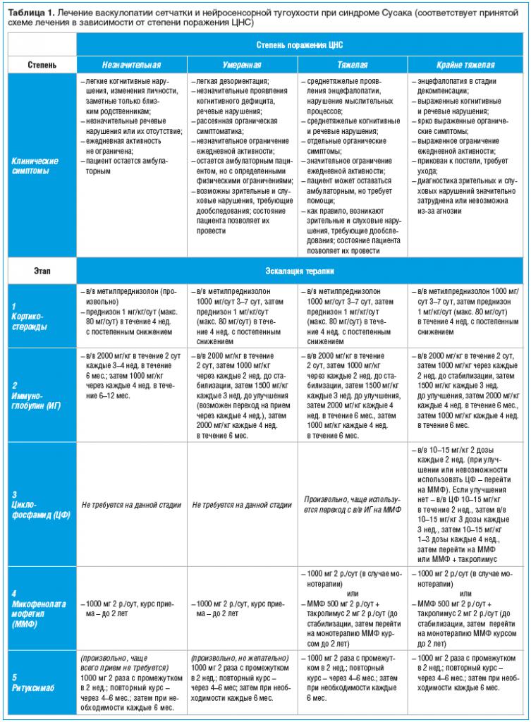 Таблица 1. Лечение васкулопатии сетчатки и нейросенсорной тугоухости при синдроме Сусака (соответствует принятой схеме лечения в зависимости от степени поражения ЦНС)