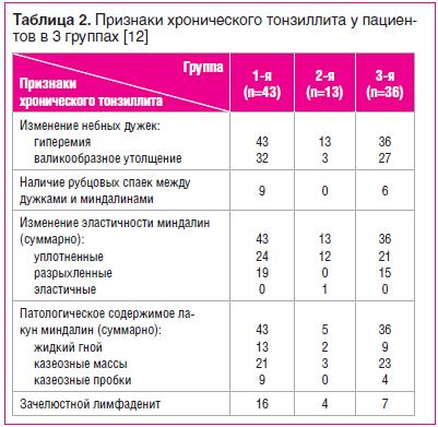 Таблица 2. Признаки хронического тонзиллита у паци ентов в 3 группах [12]