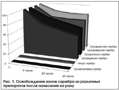 Рис. 1. Освобождение ионов серебра из различных препаратов после нанесения на рану