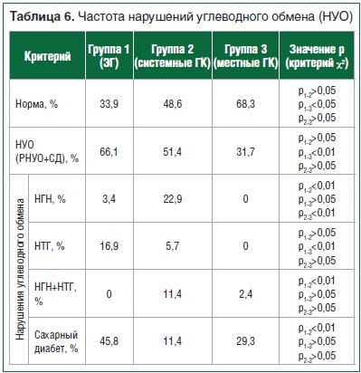 Таблица 6. Частота нарушений углеводного обмена (НУО)
