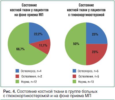 Рис. 4. Состояние костной ткани в группе больных с глюкокортикостеромой и на фоне приема МП