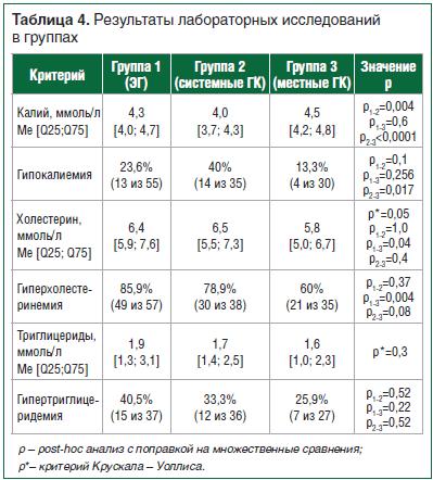 Таблица 4. Результаты лабораторных исследований в группах