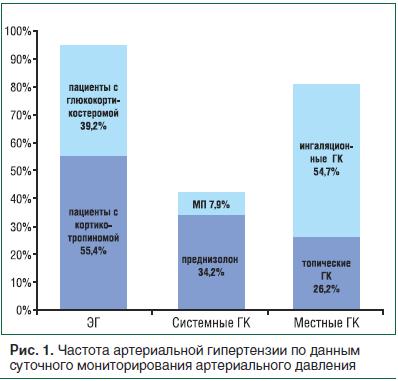 Рис. 1. Частота артериальной гипертензии по данным суточного мониторирования артериального давления
