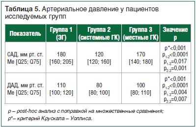 Таблица 5. Артериальное давление у пациентов исследуемых групп