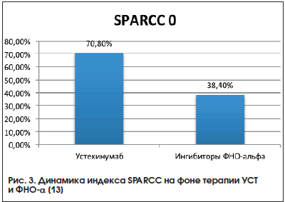 Рис. 3. Динамика индекса SPARСС на фоне терапии УСТ и ФНО-α [13]