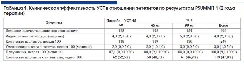 Таблица 1. Клиническая эффективность УСТ в отношении энтезитов по результатам PSUMMIT 1 (2 года терапии)