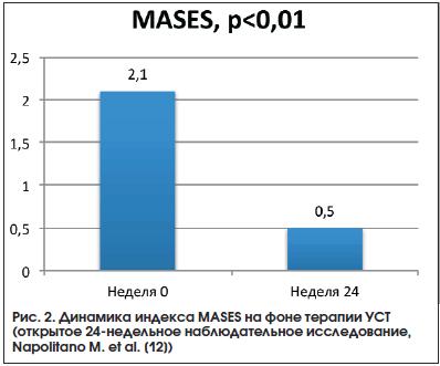Рис. 2. Динамика индекса MASES на фоне терапии УСТ (открытое 24-недельное наблюдательное исследование, Napolitano M. еt al. [12])