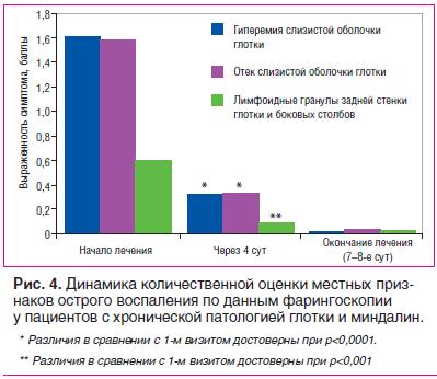 Рис. 4. Динамика количественной оценки местных признаков острого воспаления по данным фарингоскопии у пациентов с хронической патологией глотки и миндалин.