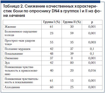 Таблица 2. Снижение качественных характеристик боли по опроснику DN4 в группах I и II на фоне лечения