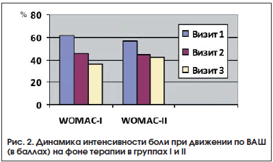 Рис. 2. Динамика интенсивности боли при движении по ВАШ (в баллах) на фоне терапии в группах I и II