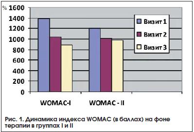 Рис. 1. Динамика индекса WOMAC (в баллах) на фоне терапии в группах I и II