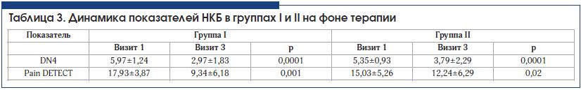 Таблица 3. Динамика показателей НКБ в группах I и II на фоне терапии