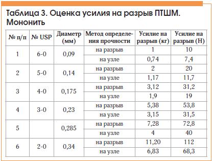 Таблица 3. Оценка усилия на разрыв ПТШМ. Мононить