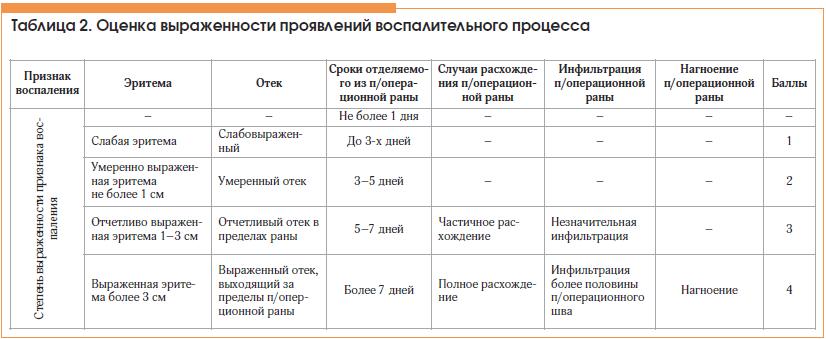 Таблица 2. Оценка выраженности проявлений воспалительного процесса