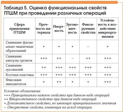 Таблица 5. Оценка функциональных свойств ПТШМ при проведении различных операций