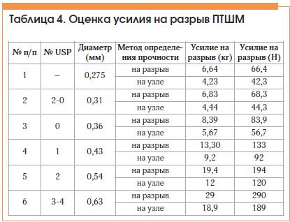 Таблица 4. Оценка усилия на разрыв ПТШМ