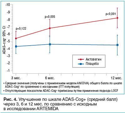 Рис. 4. Улучшение по шкале ADAS-Cog+ (средний балл) через 3, 6 и 12 мес. по сравнению с исходным в исследовании ARTEMIDA