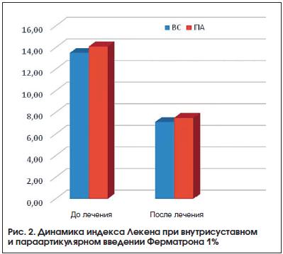 Рис. 2. Динамика индекса Лекена при внутрисуставном и параартикулярном введении Ферматрона 1%