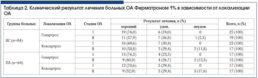 Таблица 2. Клинический результат лечения больных ОА Ферматроном 1% в зависимости от локализации ОА
