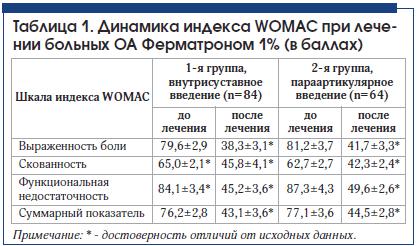Таблица 1. Динамика индекса WOMAC при лечении больных ОА Ферматроном 1% (в баллах)
