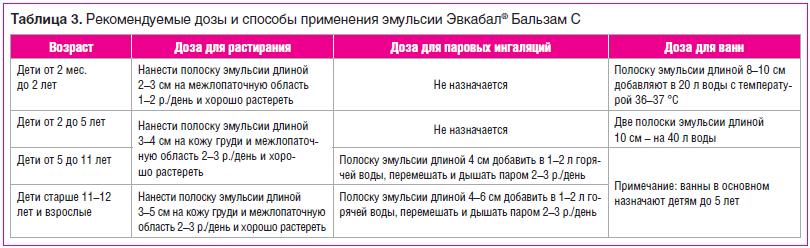 Таблица 3. Рекомендуемые дозы и способы применения эмульсии Эвкабал® Бальзам С