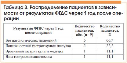Таблица 3. Распределение пациентов в зависимости от результатов ФГДС через 1 год после операции