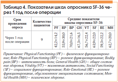 Таблица 4. Показатели шкал опросника SF-36 через 1 год после операции