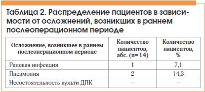 Таблица 2. Распределение пациентов в зависимости от осложнений, возникших в раннем послеоперационном периоде